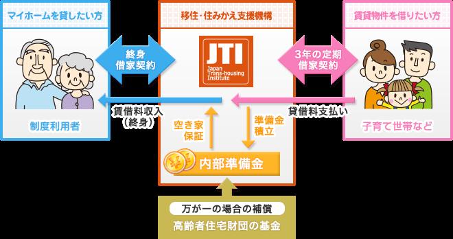 図:移住・住みかえ支援機構(JTI)の役割